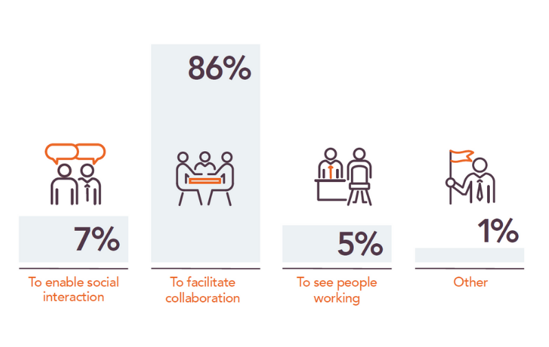 Bar chart showing 86% say purpose of their office is to facilitate collaboration, 7% social interaction, 5% to see people working and 1% other